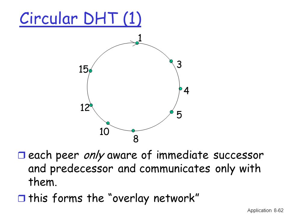 """1 3 4 5 8 10 12 15 Circular DHT (1) r each peer only aware of immediate successor and predecessor and communicates only with them. r this forms the """"o"""