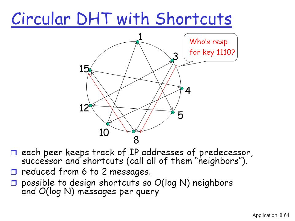 Circular DHT with Shortcuts r each peer keeps track of IP addresses of predecessor, successor and shortcuts (call all of them neighbors ).
