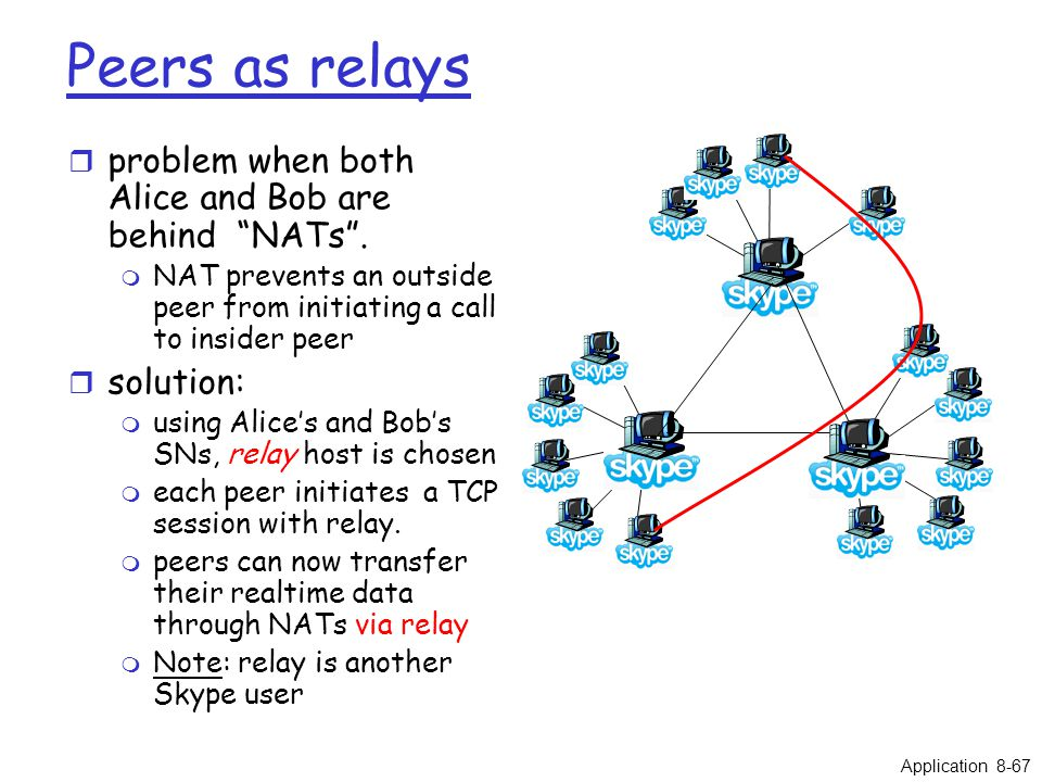 Peers as relays r problem when both Alice and Bob are behind NATs .