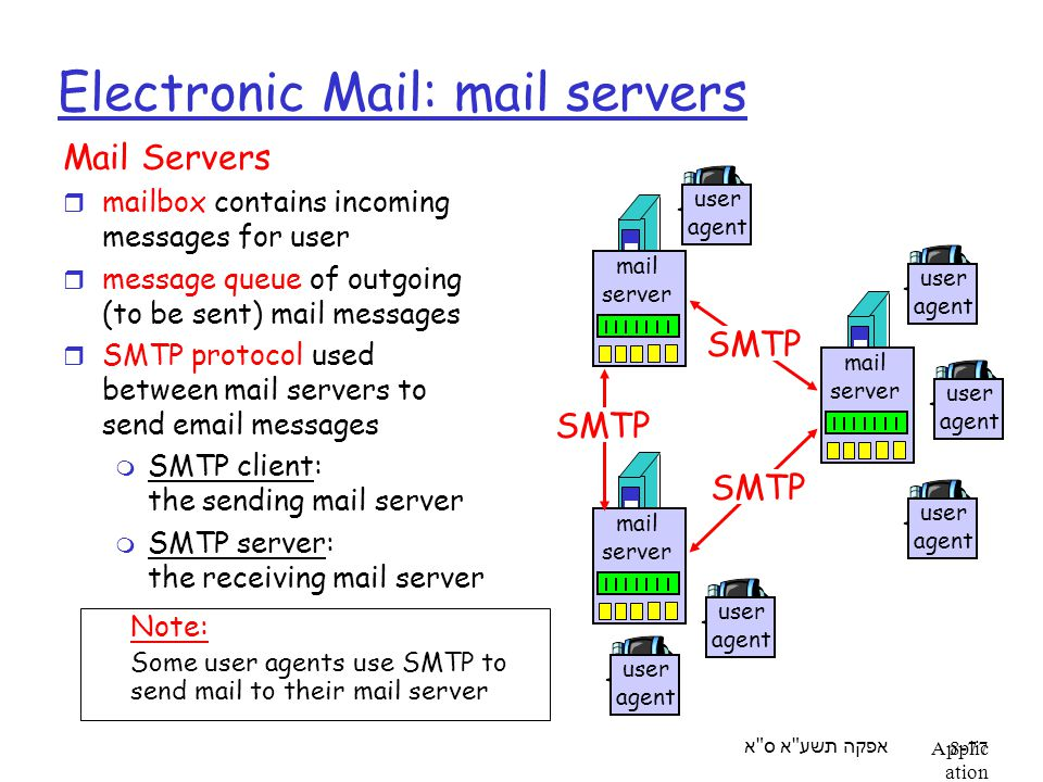 אפקה תשע א ס א Applic ation Layer 8-77 Electronic Mail: mail servers Mail Servers r mailbox contains incoming messages for user r message queue of outgoing (to be sent) mail messages r SMTP protocol used between mail servers to send email messages m SMTP client: the sending mail server m SMTP server: the receiving mail server mail server user agent user agent user agent mail server user agent user agent mail server user agent SMTP Note: Some user agents use SMTP to send mail to their mail server