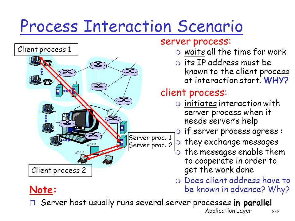 Note: r Server host usually runs several server processes in parallel server process: m waits all the time for work m its IP address must be known to the client process at interaction start.