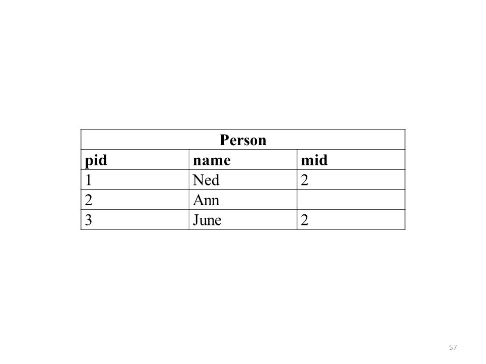 Person pidnamemid 1Ned2 2Ann 3June2 57