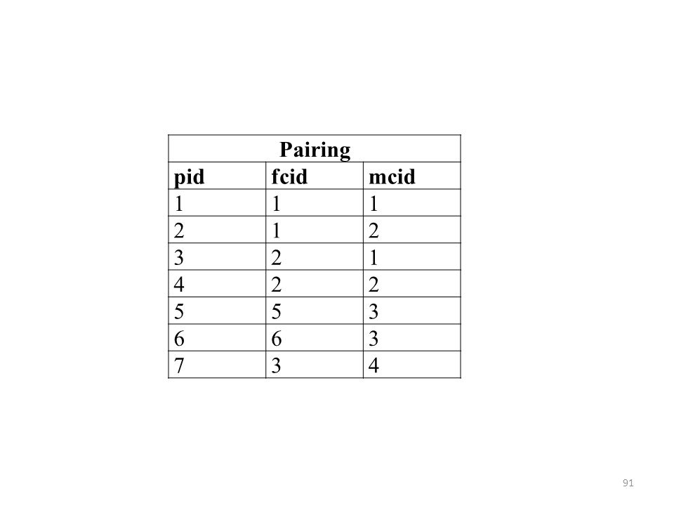 Pairing pidfcidmcid 111 212 321 422 553 663 734 91