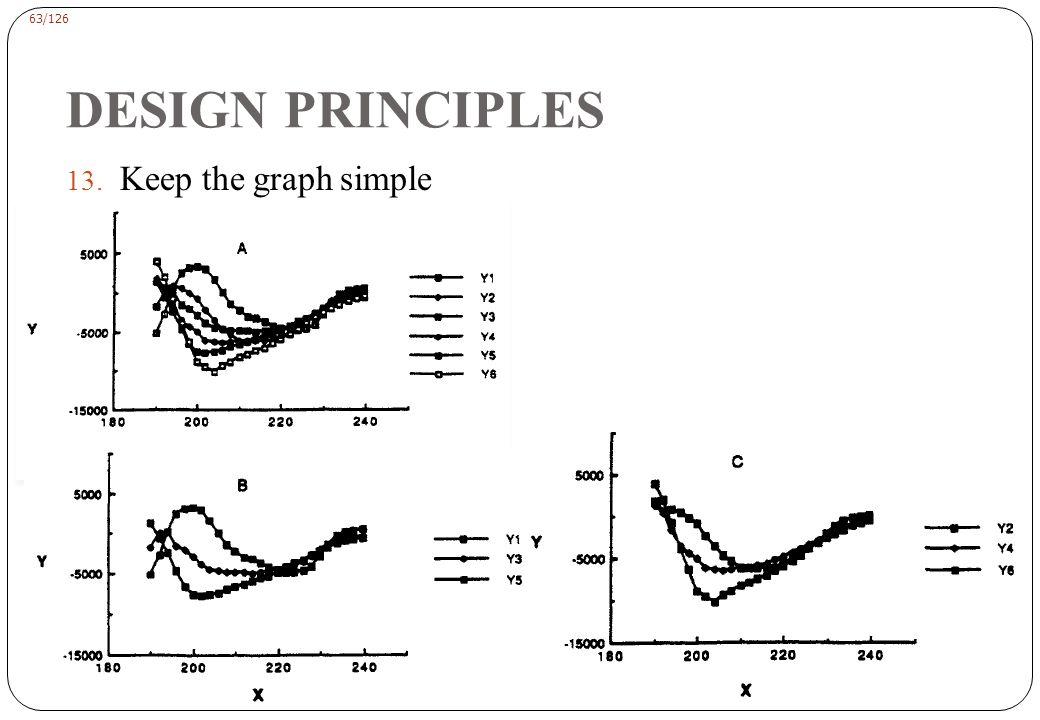 63/126 DESIGN PRINCIPLES 13. Keep the graph simple