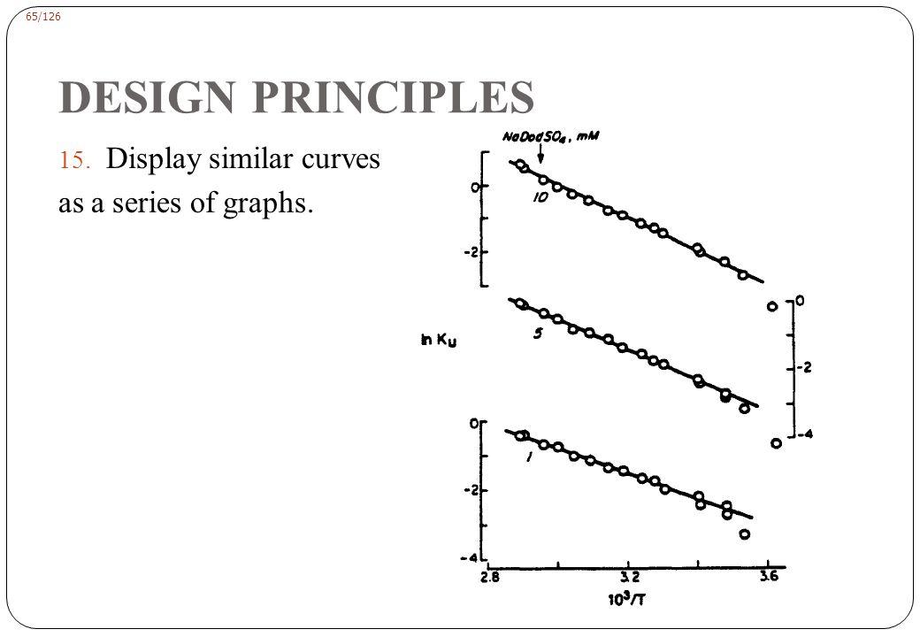 65/126 DESIGN PRINCIPLES 15. Display similar curves as a series of graphs.