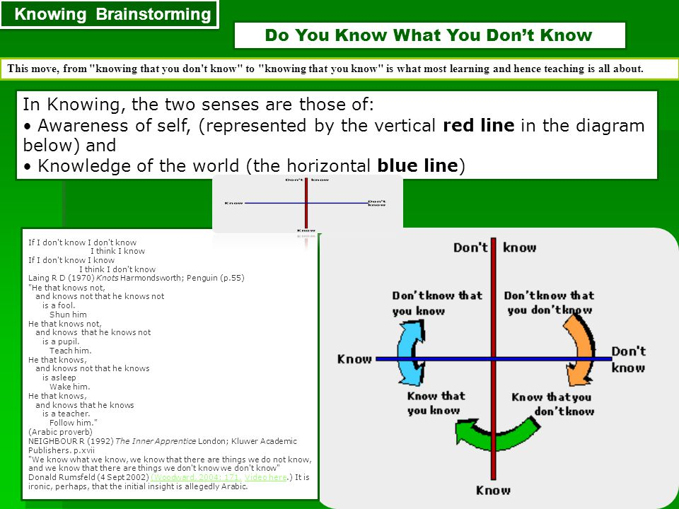 http://www.youtube.com/watch?v=xWqFYF6BDns Do You Know What You Don't Know Knowing Brainstorming This move, from
