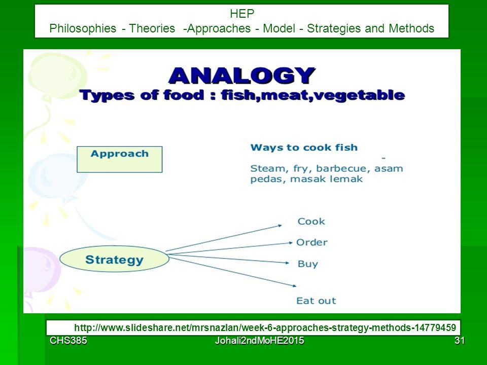 CHS385Johali2ndMoHE201530 HEP Philosophies - Theories -Approaches - Model - Strategies and Methods http://www.slideshare.net/mrsnazlan/week-6-approach