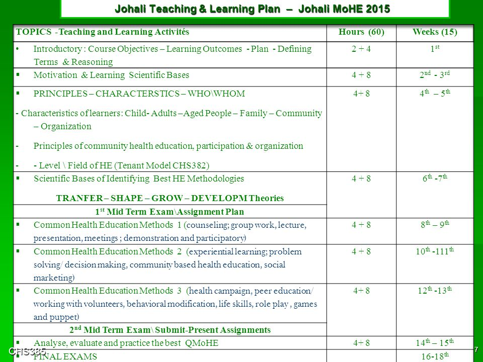 CHS 385 Course Description & L Objectives CHS385 6 Johali2ndMoHE2015 Learning Objectives \ Outcomes (reorganized) :  Show proficiency in diagnosis of