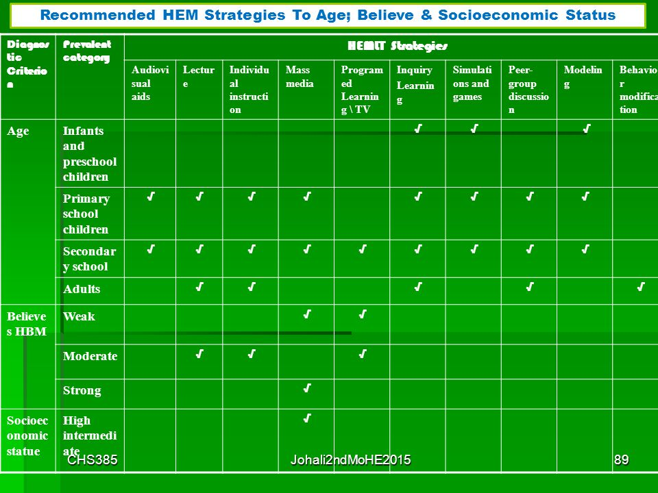 HEMLT StrategiesPrevalent category Diagnostic Criterion Behavi or modific ation Modelin g Peer- group discussi on Simulat ions and games Inquiry Learn