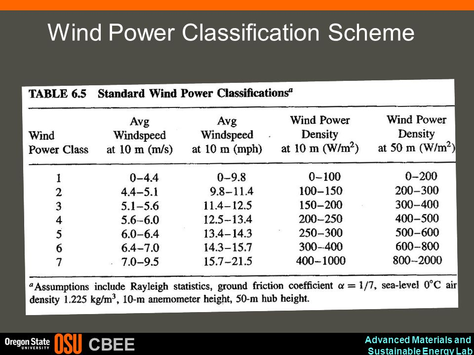 Advanced Materials and Sustainable Energy Lab CBEE Wind Power Classification Scheme
