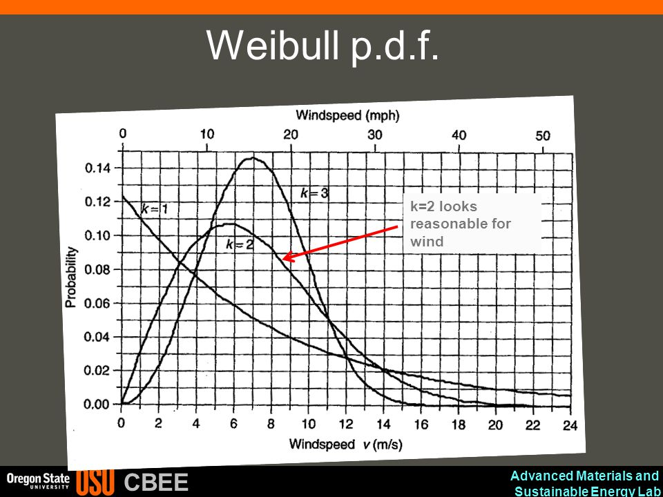Advanced Materials and Sustainable Energy Lab CBEE Weibull p.d.f. k=2 looks reasonable for wind