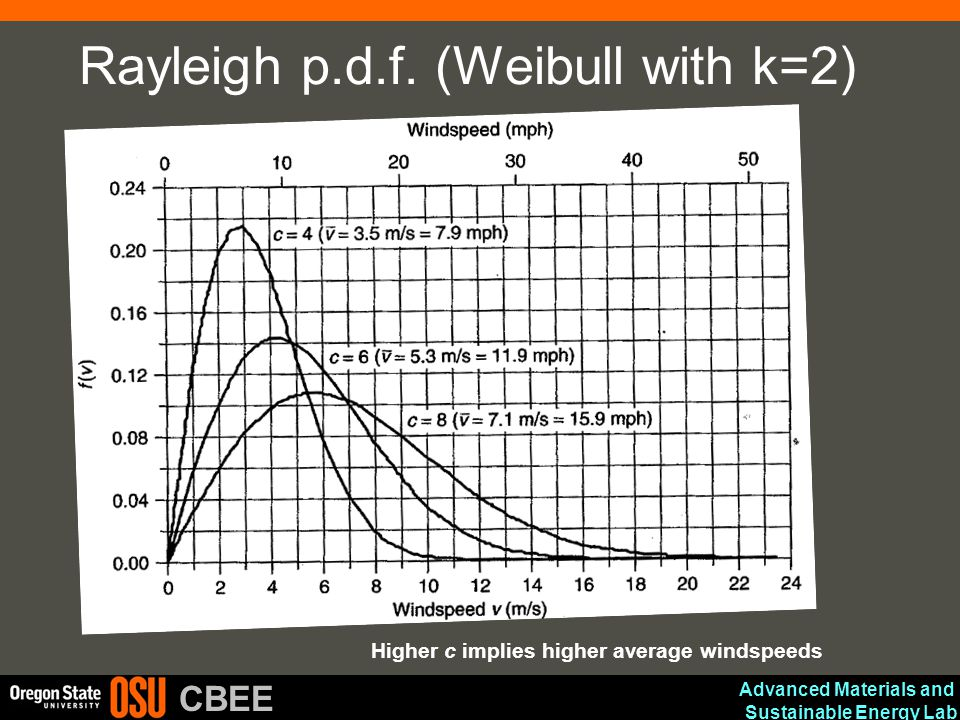 Advanced Materials and Sustainable Energy Lab CBEE Rayleigh p.d.f. (Weibull with k=2) Higher c implies higher average windspeeds