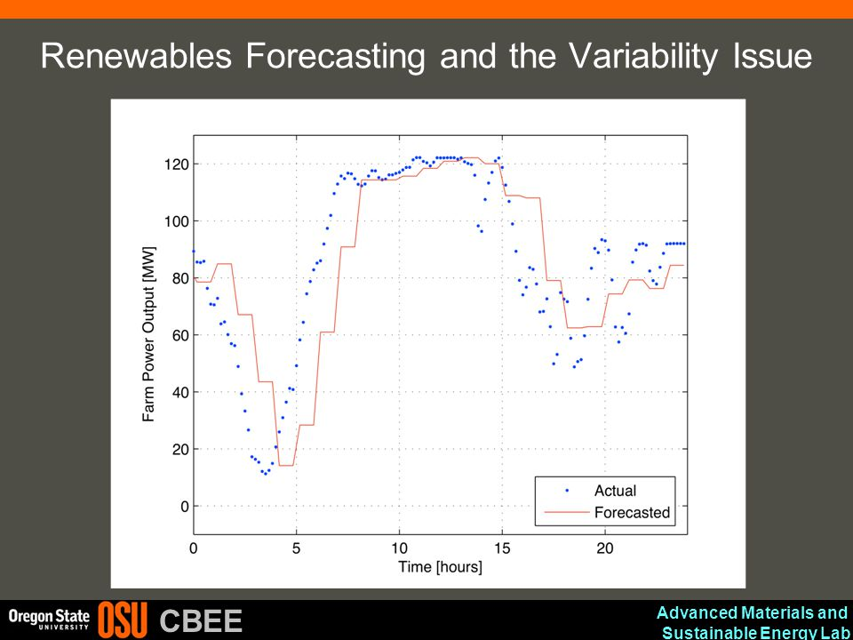 Advanced Materials and Sustainable Energy Lab CBEE Renewables Forecasting and the Variability Issue