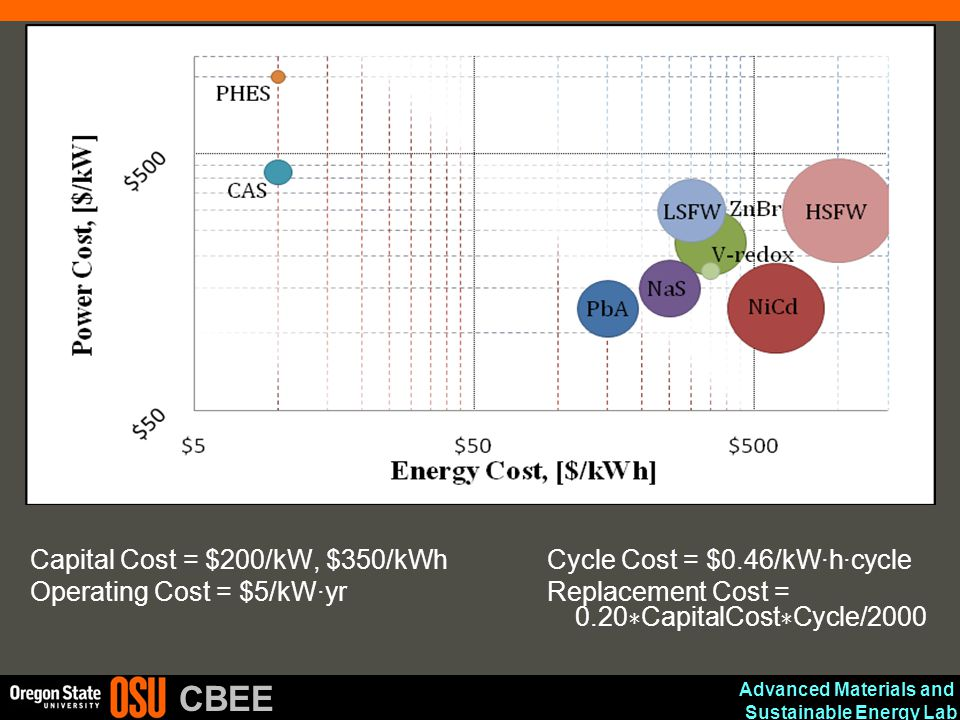 Advanced Materials and Sustainable Energy Lab CBEE Capital Cost = $200/kW, $350/kWh Cycle Cost = $0.46/kW·h·cycle Operating Cost = $5/kW·yr Replacemen
