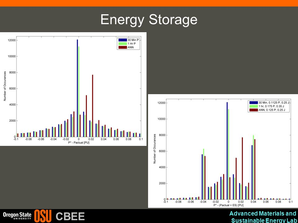 Advanced Materials and Sustainable Energy Lab CBEE Energy Storage