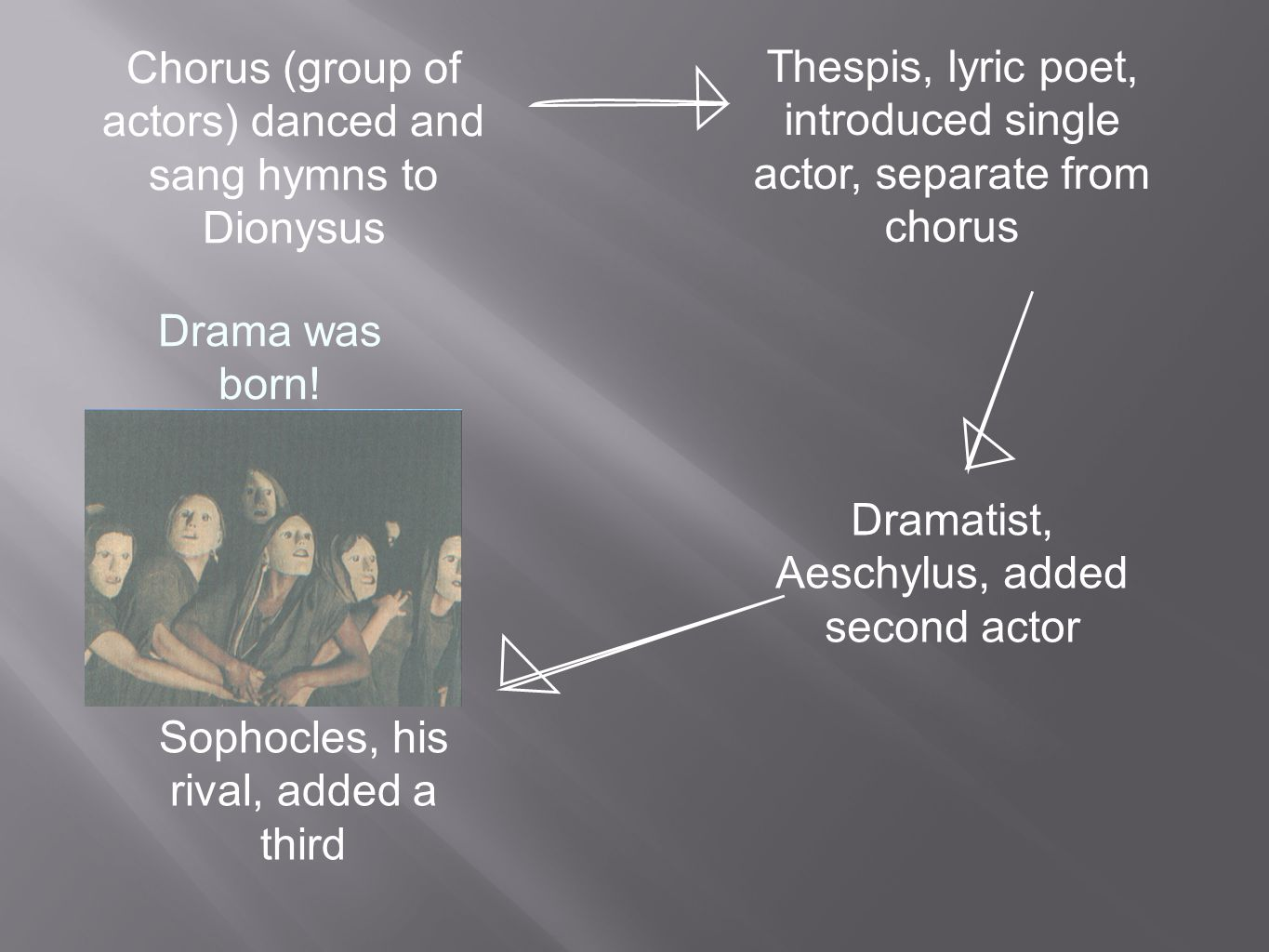 Chorus (group of actors) danced and sang hymns to Dionysus Thespis, lyric poet, introduced single actor, separate from chorus Dramatist, Aeschylus, added second actor Sophocles, his rival, added a third Drama was born!