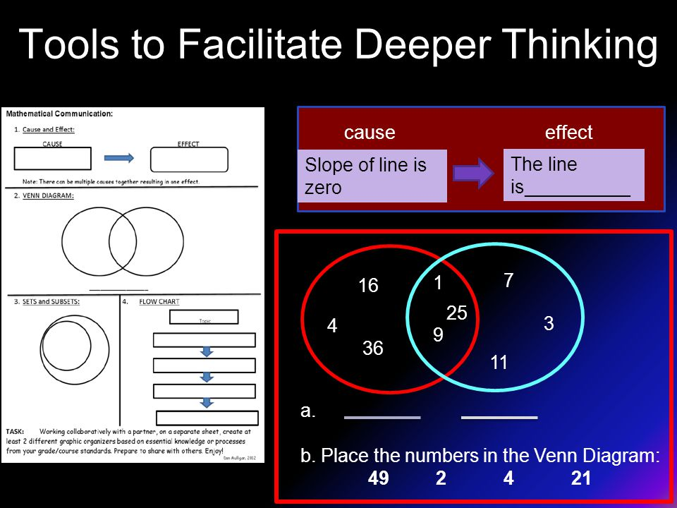 Tools to Facilitate Deeper Thinking Slope of line is zero The line is__________ 9 16 1 7 11 3 36 25 causeeffect a.