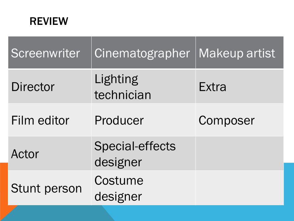 REVIEW ScreenwriterCinematographerMakeup artist Director Lighting technician Extra Film editorProducerComposer Actor Special-effects designer Stunt person Costume designer