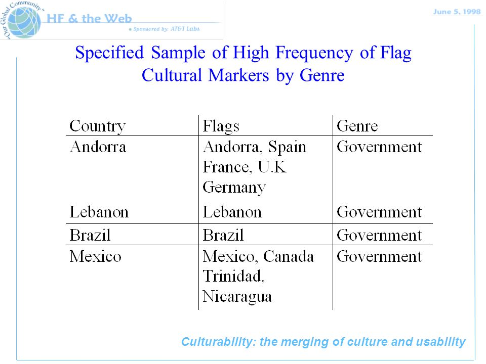 Culturability: the merging of culture and usability Specified Sample of High Frequency of Flag Cultural Markers by Genre