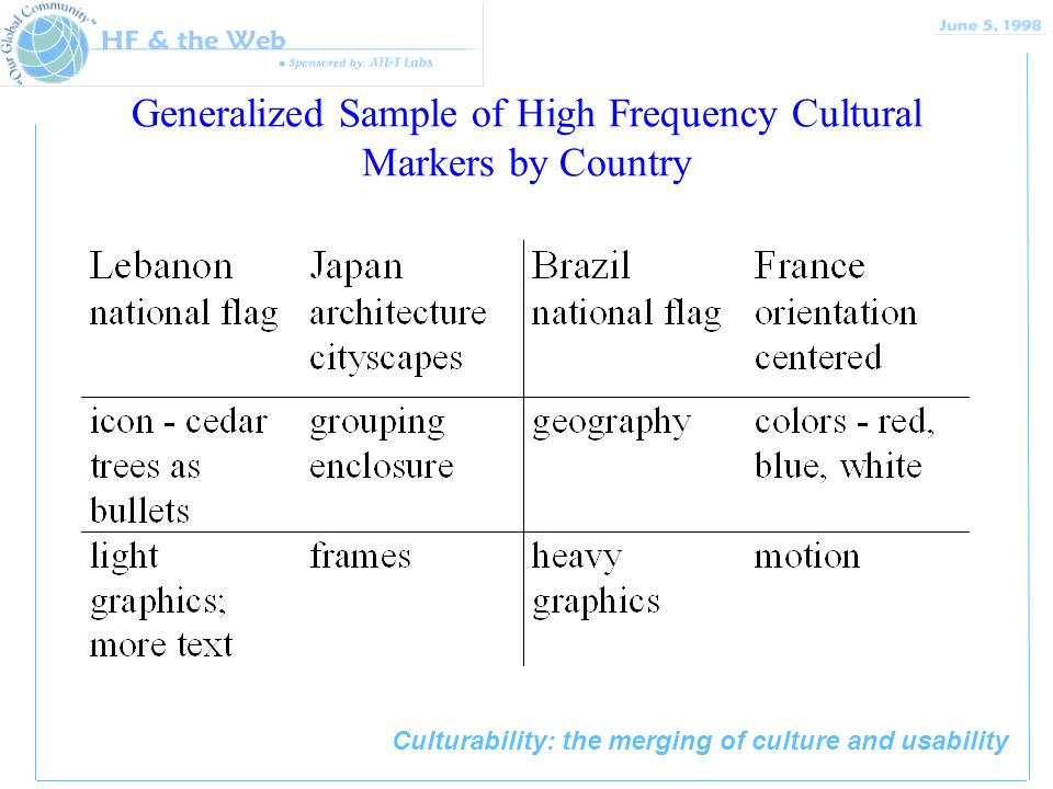 Culturability: the merging of culture and usability Generalized Sample of High Frequency Cultural Markers by Country