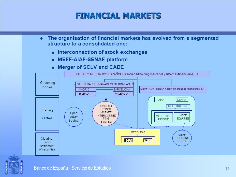 11 Banco de España - Servicio de Estudios FINANCIAL MARKETS l The organisation of financial markets has evolved from a segmented structure to a consolidated one: n Interconnection of stock exchanges n MEFF-AIAF-SENAF platform n Merger of SCLV and CADE SCLV CADE STOCK MARKET MANAGEMENT COMPANIES Open outcry trading SPANISH STOCK MARKET INTERCONNEC TING SYSTEM MEFF-AIAF-SENAF holding mercados financieros, SA BOLSAS Y MERCADOS ESPAÑOLES sociedad holding mercados y sistemas financieros, SA AIAFSENAF MEFF HOLDING MEFF FIXED INCOME MEFF EQUITIES Governing bodies Trading centres MADRIDBARCELONA BILBAOVALENCIA MEFF CLEARING HOUSE IBERCLEAR Clearing and settlement of securities