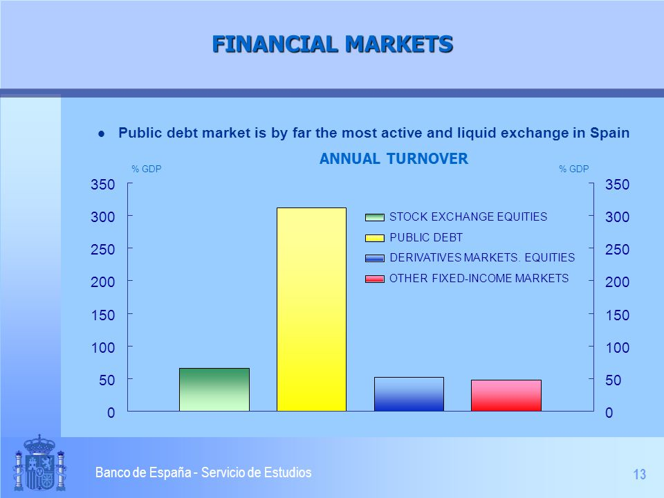 13 Banco de España - Servicio de Estudios FINANCIAL MARKETS l Public debt market is by far the most active and liquid exchange in Spain