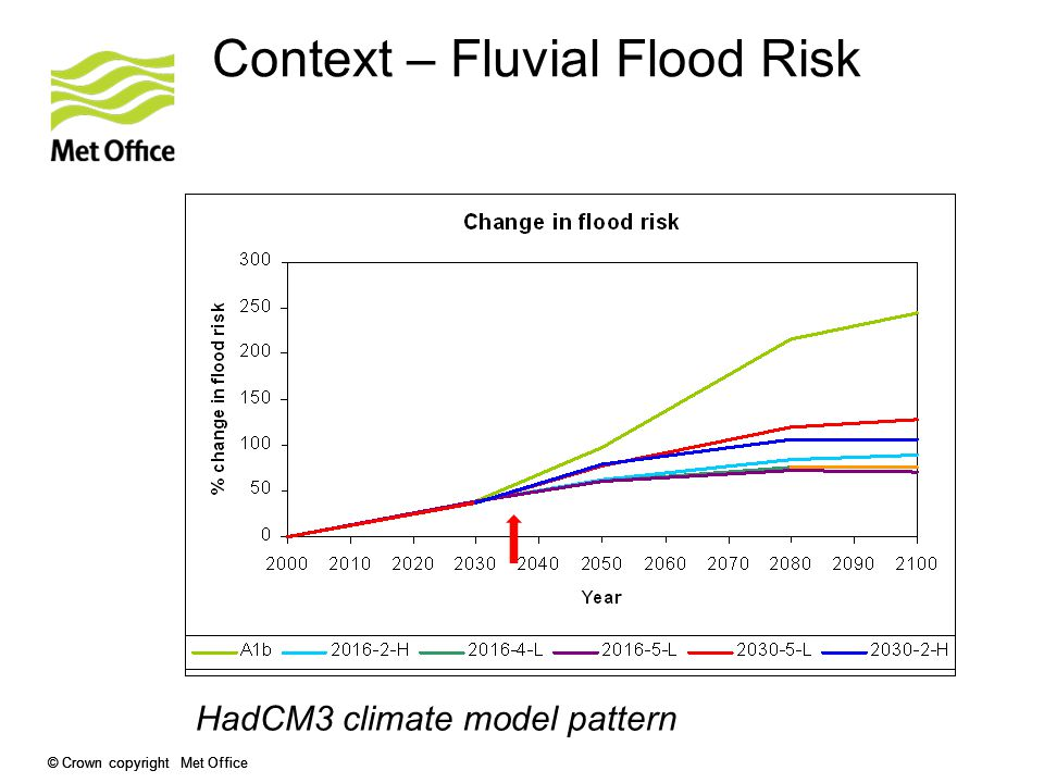 Context – Fluvial Flood Risk HadCM3 climate model pattern Fluvial flood risk: % change in global flood risk