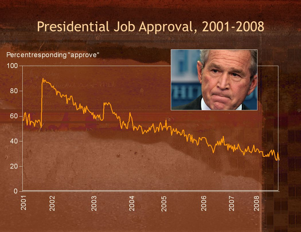Presidential Job Approval, 2001-2008