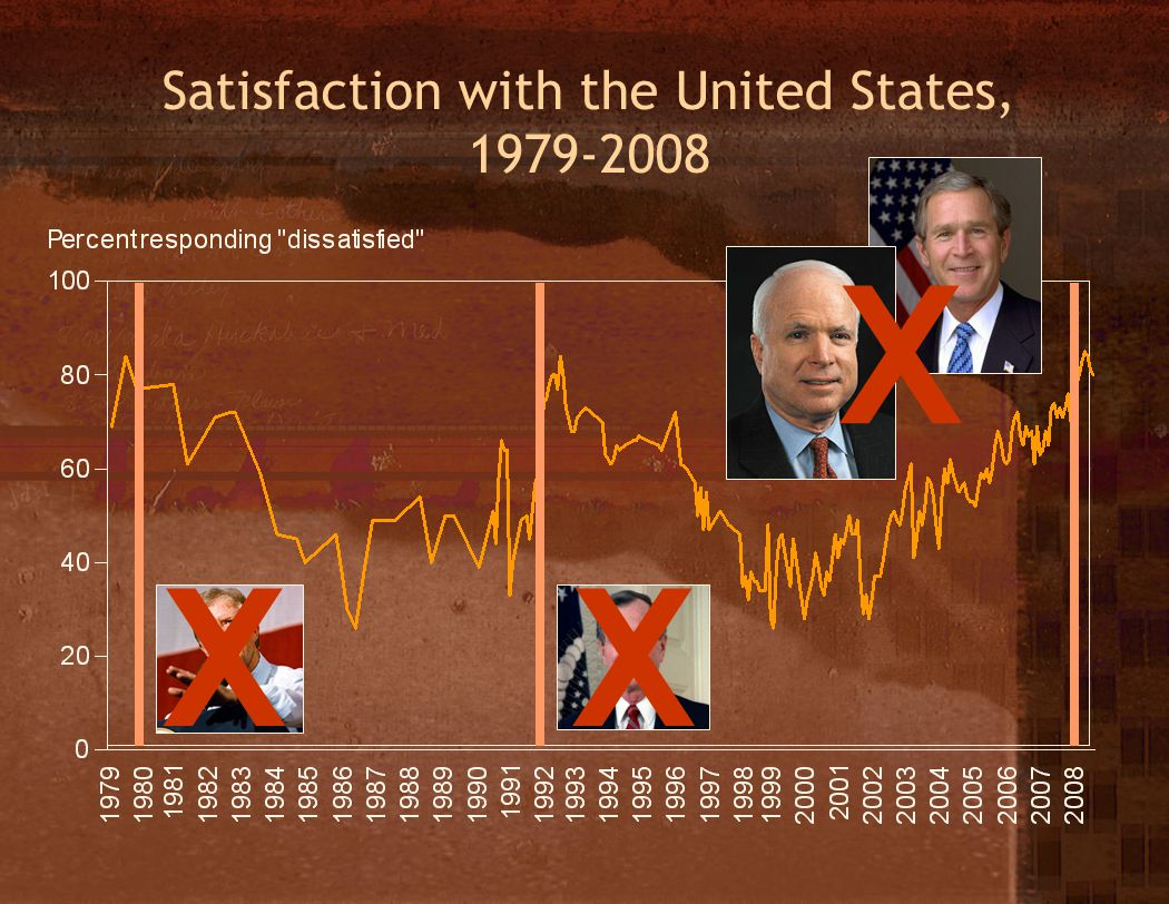 Satisfaction with the United States, 1979-2008 XX X