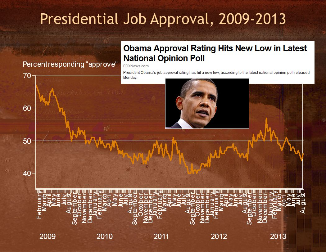 Presidential Job Approval, 2009-2013 20092010 2011 2012 2013