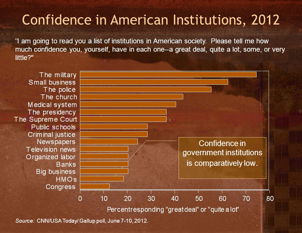 Confidence in American Institutions, 2012 Source: CNN/USA Today/ Gallup poll, June 7-10, 2012.