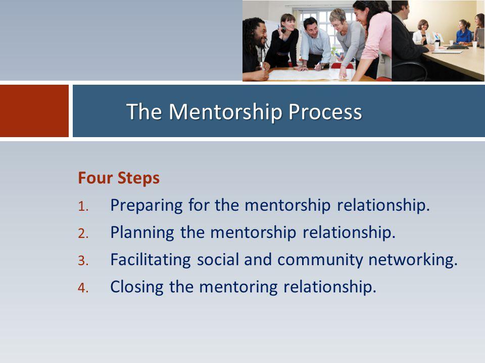 Four Steps 1.Preparing for the mentorship relationship.