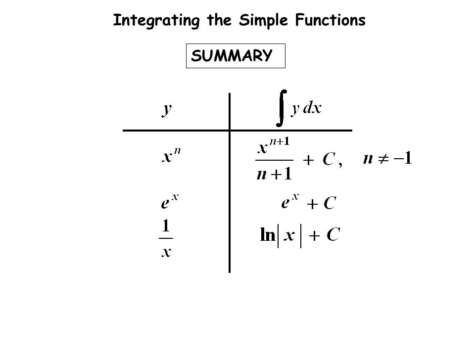 Integrating the Simple Functions SUMMARY