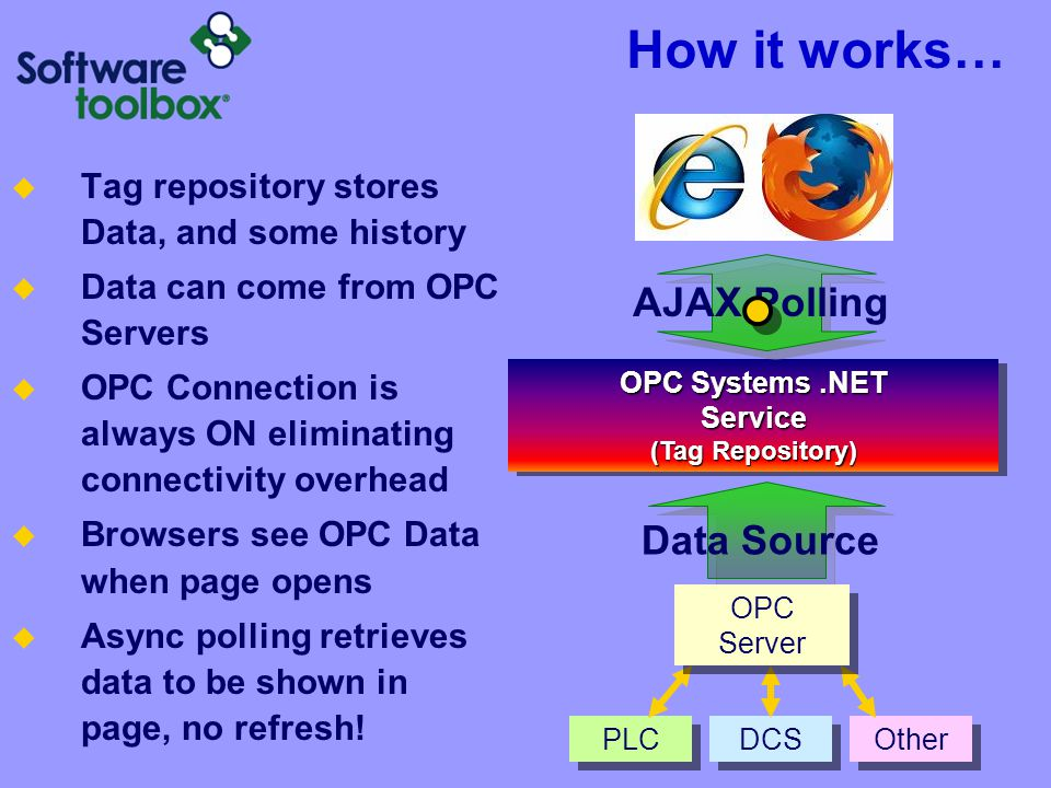 PLC DCS Other How it works… OPC Systems.NET Service (Tag Repository) AJAX Polling Data Source OPC Server  Browser requests an update of the items/tags it needs.