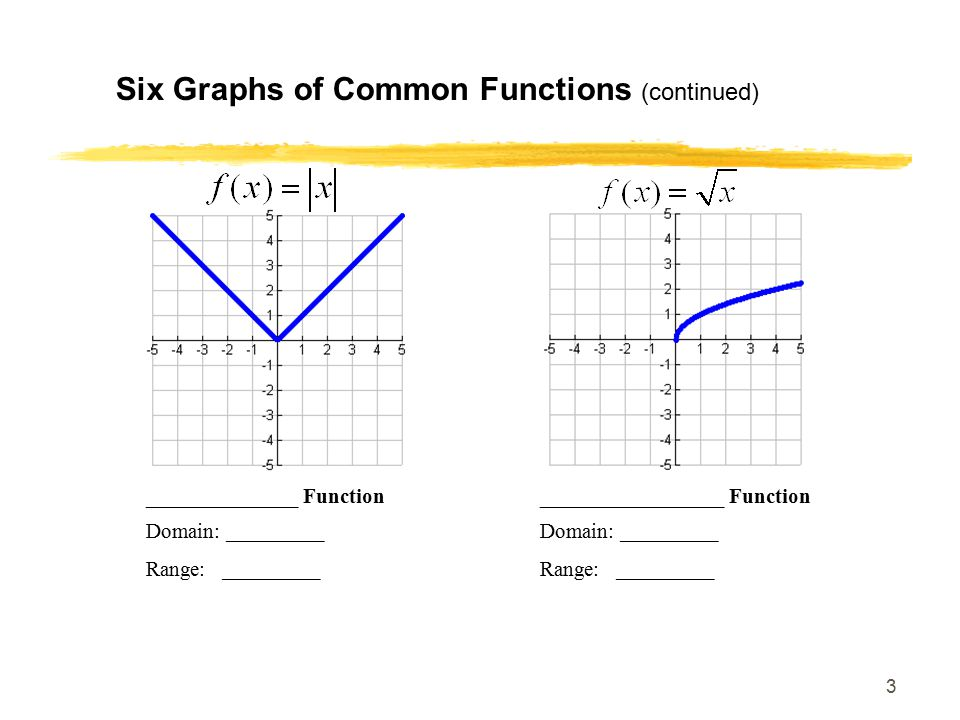4 Six Graphs of Common Functions (continued) _______________ Function____________ Function Domain: _________ Range: _________
