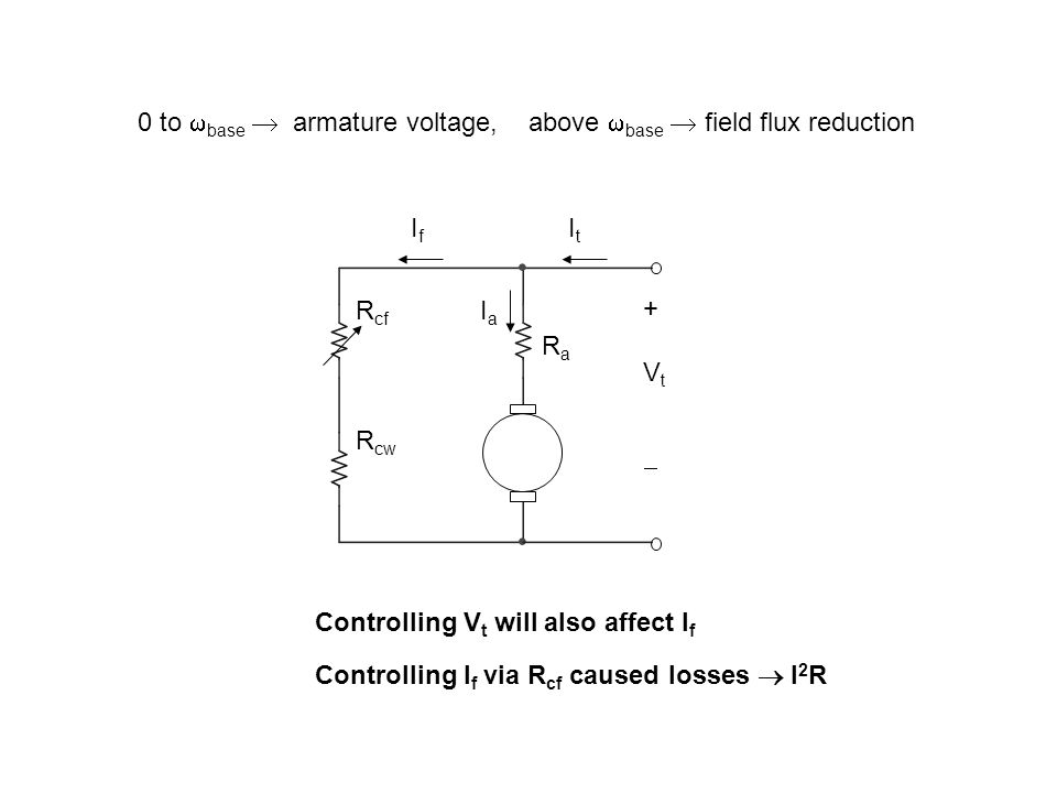 0 to  base  armature voltage, above  base  field flux reduction +Vt+Vt RaRa R cf R cw ItIt IfIf IaIa Controlling V t will also affect I f Controlling I f via R cf caused losses  I 2 R