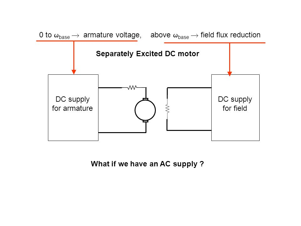 0 to  base  armature voltage, above  base  field flux reduction Separately Excited DC motor DC supply for armature DC supply for field What if we