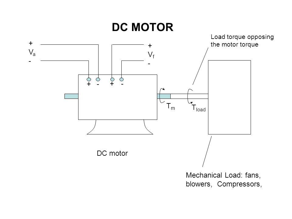 + +- - DC motor Mechanical Load: fans, blowers, Compressors, +Va-+Va- +Vf-+Vf- TmTm T load Load torque opposing the motor torque DC MOTOR