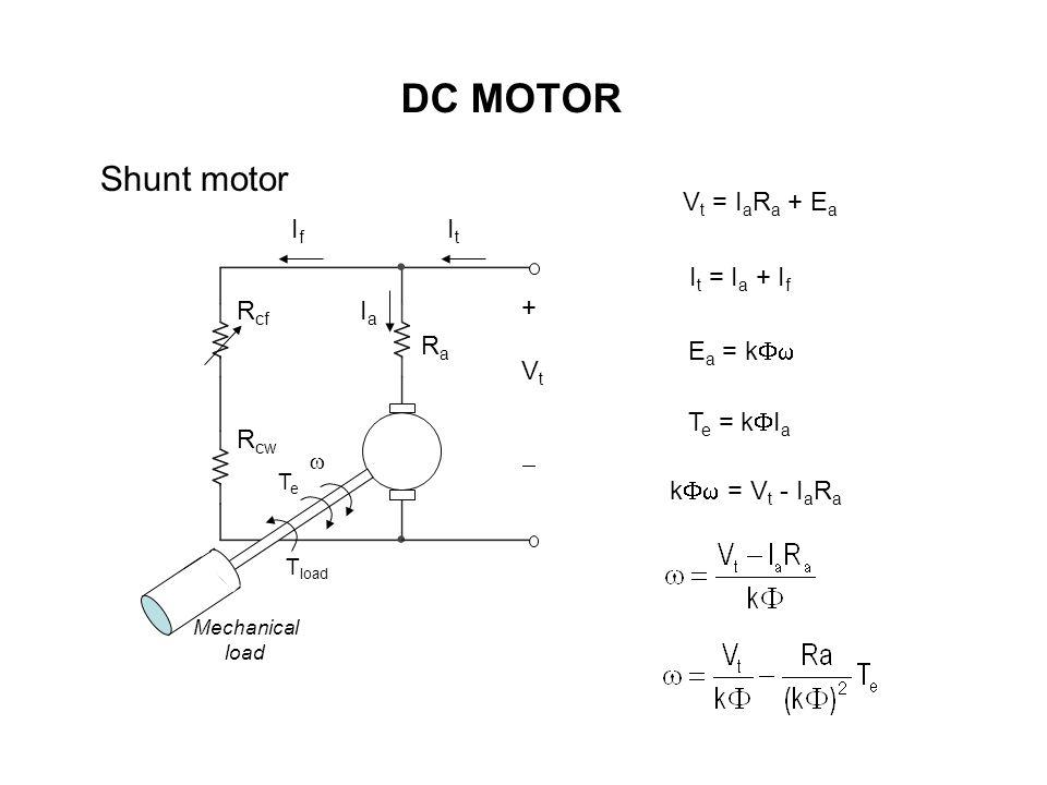 DC MOTOR Shunt motor V t = I a R a + E a I t = I a + I f E a = k  +Vt+Vt RaRa R cf R cw ItIt IfIf IaIa T e = k  I a  TeTe T load Mechanical load k  = V t - I a R a