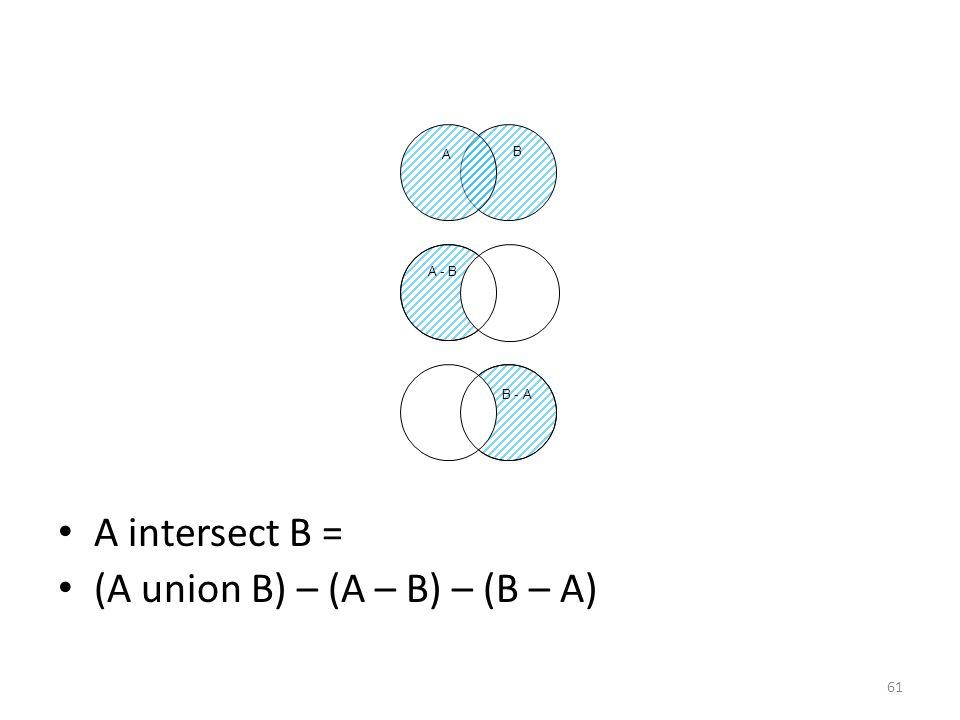 A intersect B = (A union B) – (A – B) – (B – A) 61 B - A B A A - B