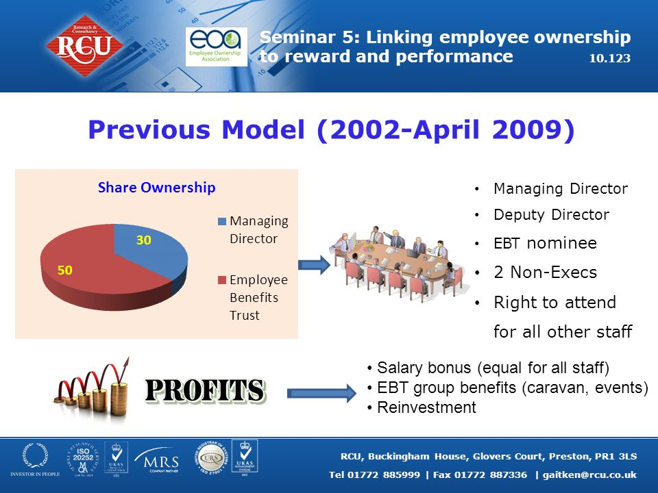RCU, Buckingham House, Glovers Court, Preston, PR1 3LS Tel 01772 885999 | Fax 01772 887336 | gaitken@rcu.co.uk Seminar 5: Linking employee ownership to reward and performance 10.123 Current Model (April 2009 onwards) Managing Director 3 Exec Directors (Elected A shareholders) 3 NEDs Right to attend for all other staff Dividend (equal for all staff) Staff Benefits Budget (group benefits) Reinvestment Share Ownership 17 voting shares awarded after 1 year's service.