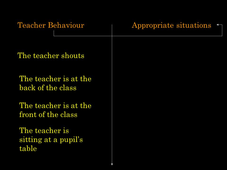 Teacher BehaviourAppropriate situations The teacher shouts The teacher is at the back of the class The teacher is at the front of the class The teacher is sitting at a pupil's table