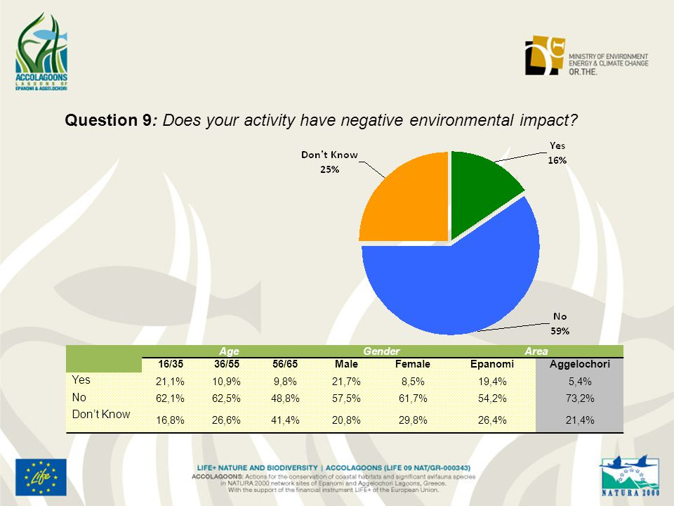 Question 9: Does your activity have negative environmental impact.