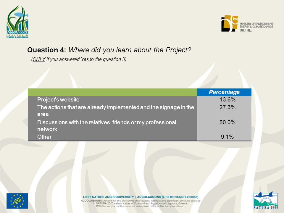 Question 4: Where did you learn about the Project.