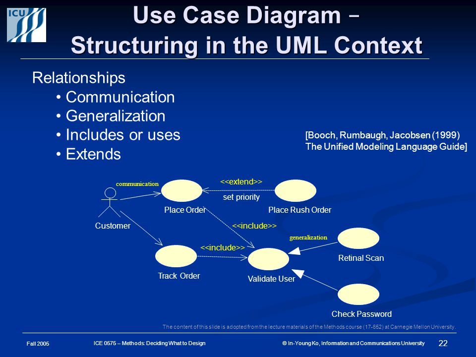 Fall 2005 22 ICE 0575 – Methods: Deciding What to Design © In-Young Ko, Information and Communications University Use Case Diagram – Structuring in the UML Context The content of this slide is adopted from the lecture materials of the Methods course (17-652) at Carnegie Mellon University.