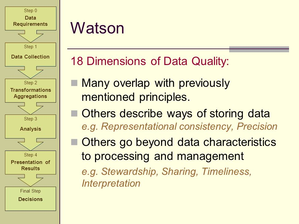 Watson Step 2 Transformations Aggregations Step 3 Analysis Step 4 Presentation of Results Step 1 Data Collection Step 0 Data Requirements Final Step D