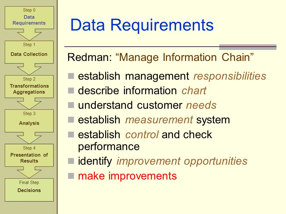 Step 2 Transformations Aggregations Step 3 Analysis Step 4 Presentation of Results Step 1 Data Collection Step 0 Data Requirements Final Step Decision