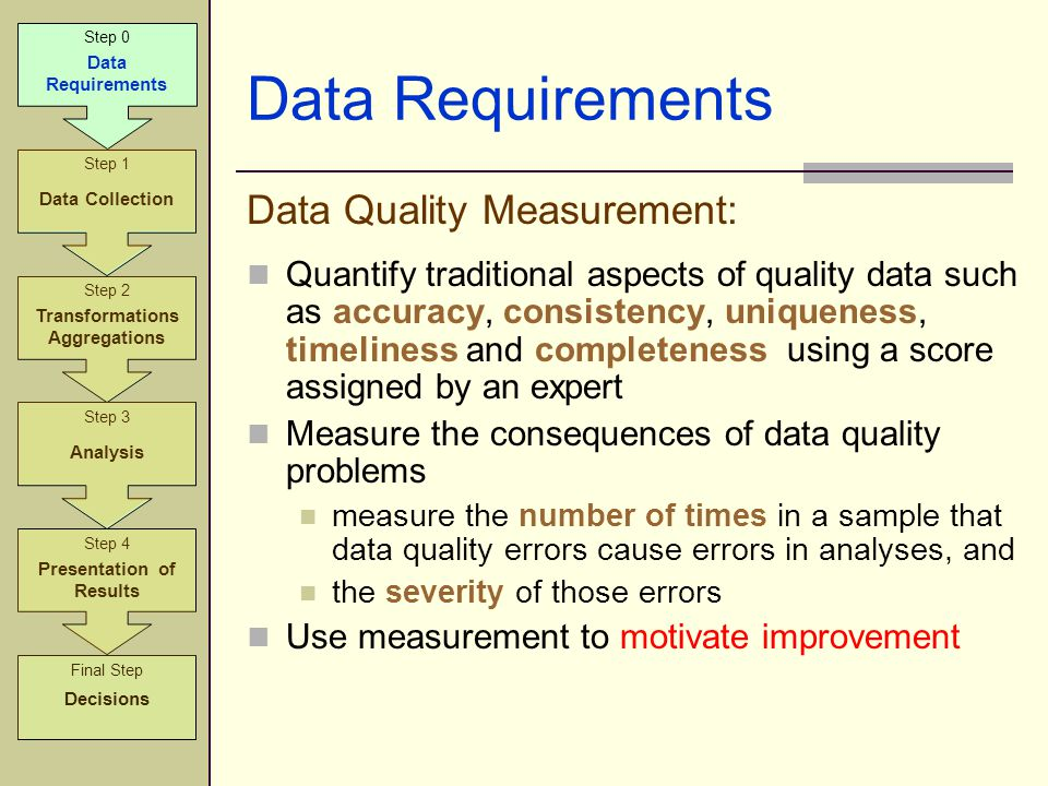 Data Requirements Data Quality Measurement: Quantify traditional aspects of quality data such as accuracy, consistency, uniqueness, timeliness and com