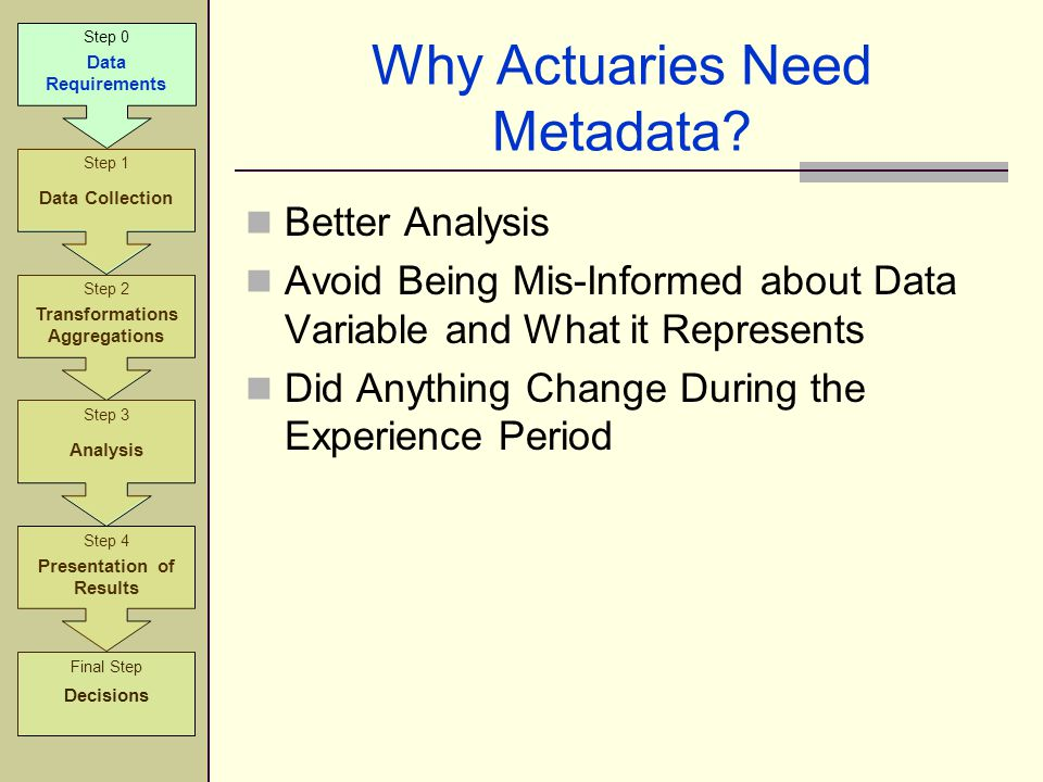 Why Actuaries Need Metadata? Better Analysis Avoid Being Mis-Informed about Data Variable and What it Represents Did Anything Change During the Experi
