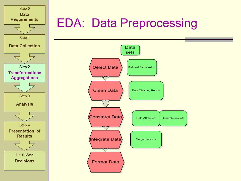 EDA: Data Preprocessing Step 2 Transformations Aggregations Step 3 Analysis Step 4 Presentation of Results Step 1 Data Collection Step 0 Data Requirem